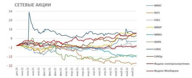 Сетевые акции