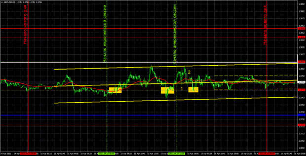 Прогноз и торговые сигналы по GBP/USD на 16 апреля. Детальный разбор вчерашних рекомендаций и движения пары в течение дня.