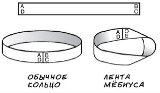 Изготовление Ленты Мёбиуса.