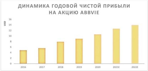 Динамика годовой чистой прибыли на акцию