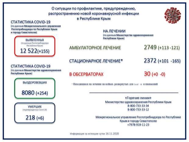 За сутки в Крыму зарегистрировали 6 смертей от коронавируса