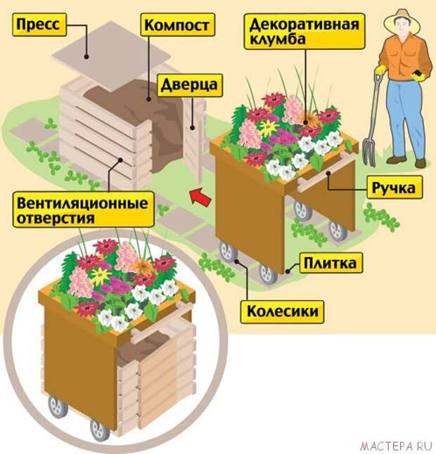 САД, ЦВЕТНИК И ОГОРОД. Почему стоит использовать компост
