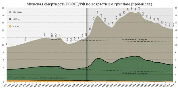 Мужская-смертность-РСФСР-РФ-по-возрастным-группам-(промилле)