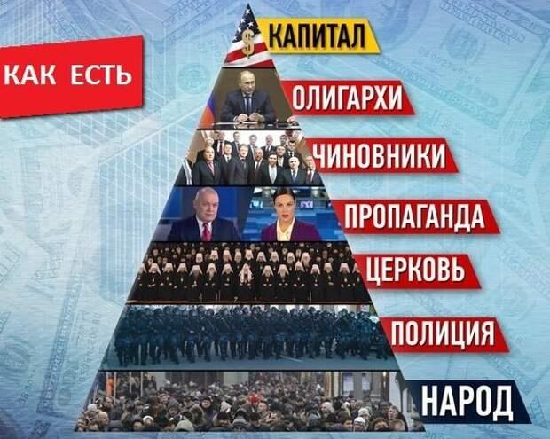 Смерть на вертикали  Выстроенная в России система власти защищает только себя
