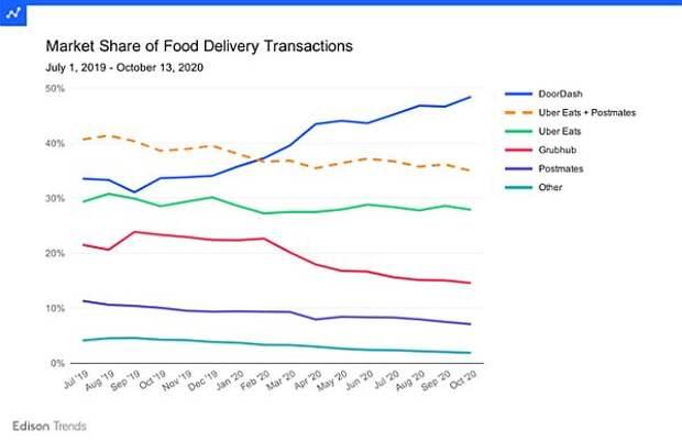 Динамика долей игроков американского рынка доставки еды