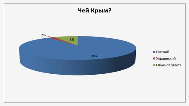 """Красный оборотень и вопли либералов: Проект """"Народное голосование"""" набирает ход"""