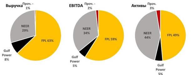 Чистая энергия NextEra Energy обуславливает биржевую премию