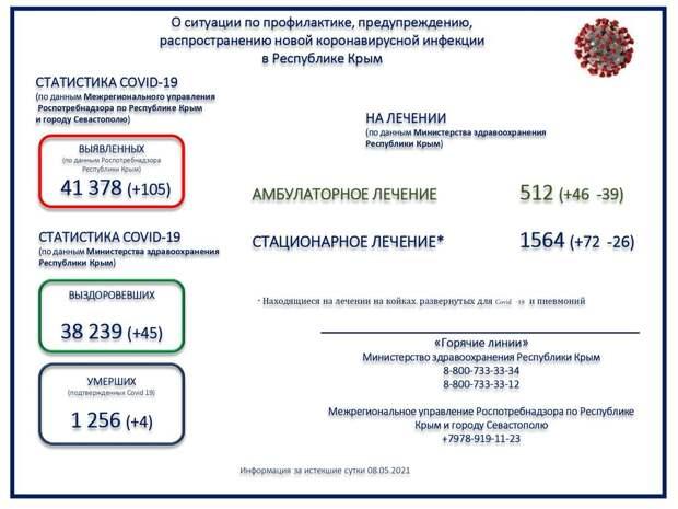 Коронавирус в Крыму и Севастополе: Последние новости, статистика на 9 мая 2021 года