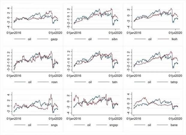 Соотношения нормализованных цен акций в долларах и цены нефти