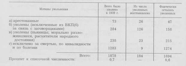 Масштабы сталинских репрессий: миф и правда