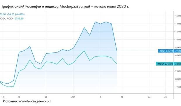 Нефть игаз вмае 2020 года