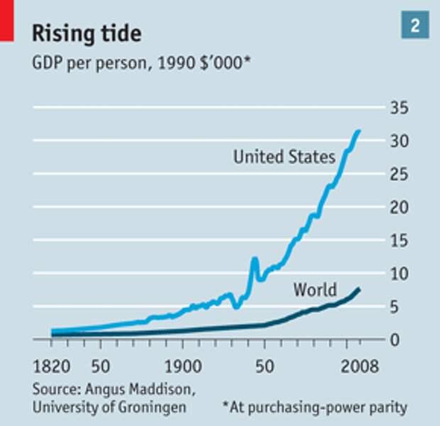 Растущий прилив. Подушевой ВВП в США и в мире, долларов 1990 г. *1000