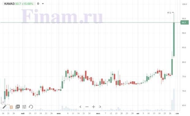 """Акции """"КАМАЗа"""" обновили максимум стоимости за 12 лет"""