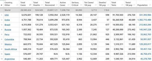 В США число умерших от коронавируса приближается к 200 тыс.