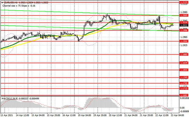 EUR/USD: план на европейскую сессию 23 апреля. Commitment of Traders COT отчеты (разбор вчерашних сделок). Евро скатывается