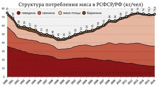 Продуктовая безопасность в СССР и России, или а так ли хорошо было в СССР как нам малюют?