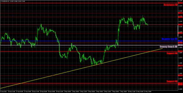 Прогноз и торговые сигналы по EUR/USD на 12 мая. Детальный разбор вчерашних рекомендаций и движения пары в течение дня.
