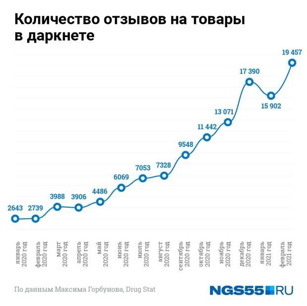 Пугающие данные наркорынка: за 5 лет количество магазинов в Новосибирске выросло в 200 раз