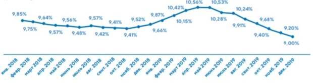 Динамика средней ставки по ипотеке