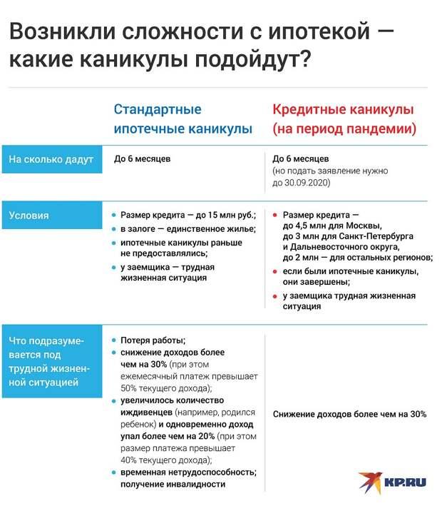 Полный список льгот и отсрочек для россиян в связи с коронавирусом: ЖКХ, ипотека и другие кредиты