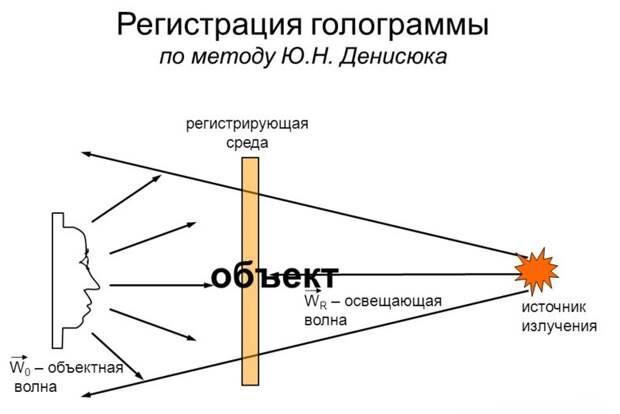 Голограмма Денисюка