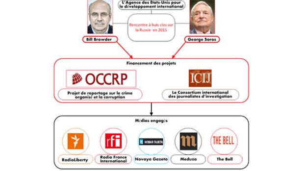 Французские СМИ выявили связь между громкими журналистскими расследованиями и Госдепом
