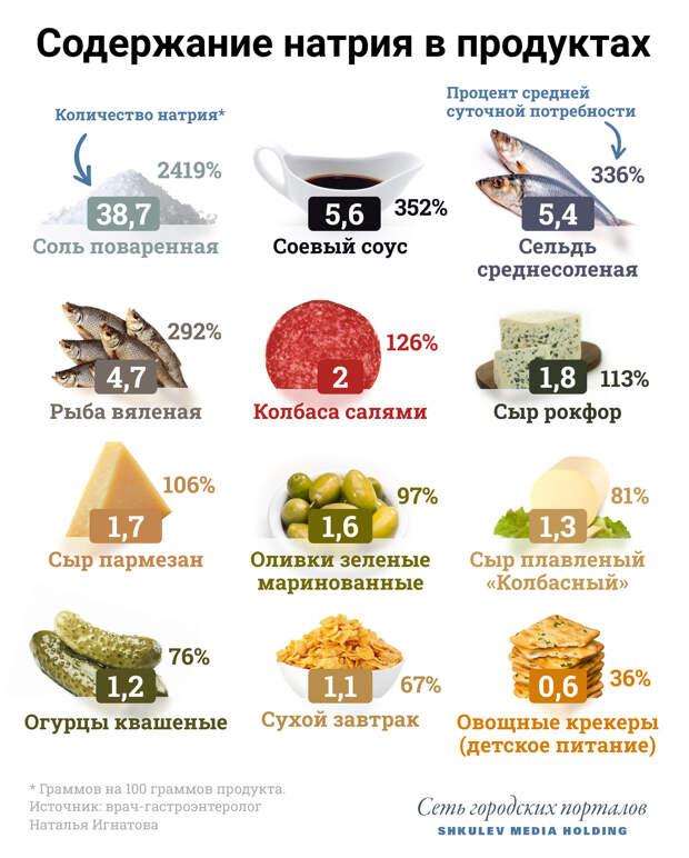 Сколько натрия содержится в некоторых привычных продуктах