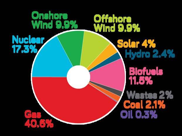 Зелёные против рыбы, британский энергобаланс и проблемы у солнечной энергетики