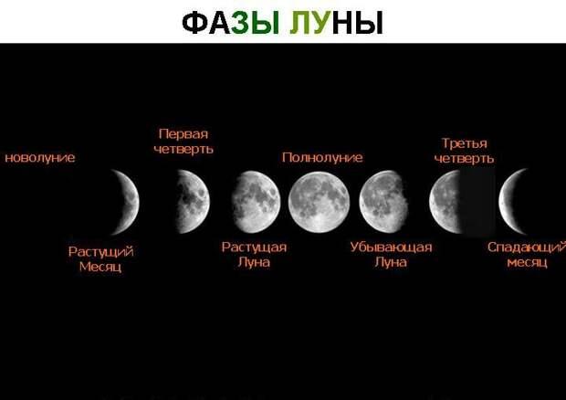 ЛУННЫЙ КАЛЕНДАРЬИ ГОРОСКОП НА 4 ОКТЯБРЯ 2016 ГОДА.