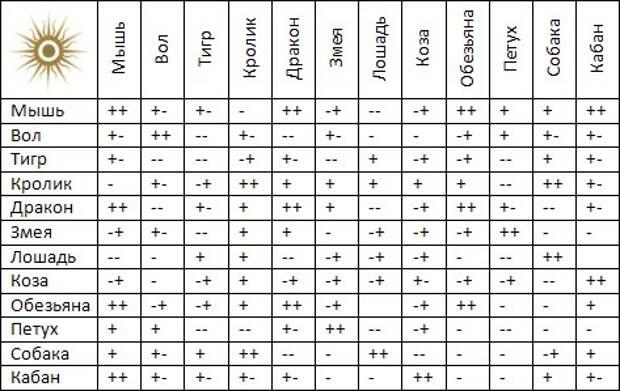 Как использовать астрологию для определения совместимости в любви