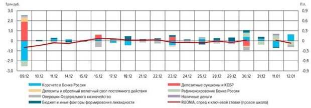 Изменение баланса Банка России и ставок денежного рынка за день