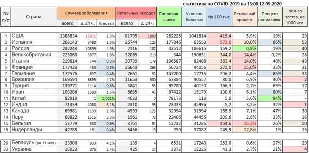 Статистика за сутки по COVID-19 на 12 мая