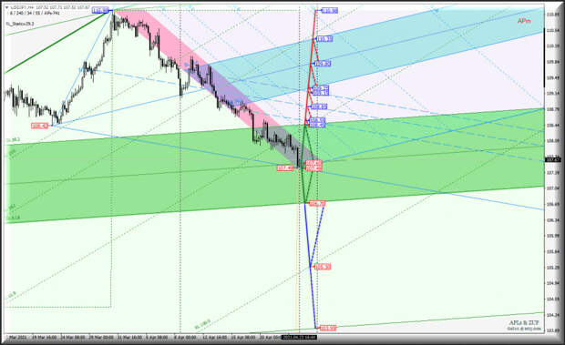 Основные валютные инструменты - EUR/USD & GBP/USD & USD/JPY и US Dollar Index - h4. Комплексный анализ APLs &