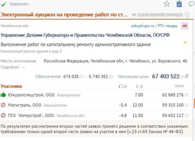 В челябинский штаб ФСО к саммитам ШОС и БРИКС вложат десятки миллионов рублей