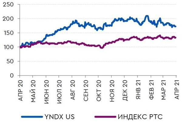 Динамика котировок Яндекс и Mail