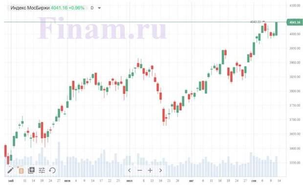 Рынок продолжил рост при поддержке нефти