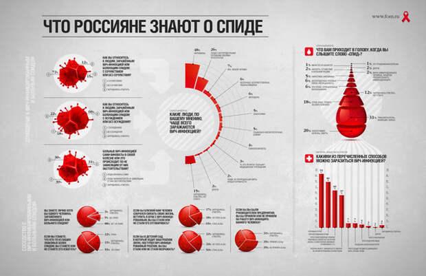 Что россияне знают о  СПИДе .Источник: проект «Доминанты», опрос «ФОМнибус», https://fom.ru