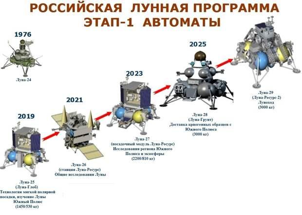 Что из себя представляет на данный момент российская лунная программа