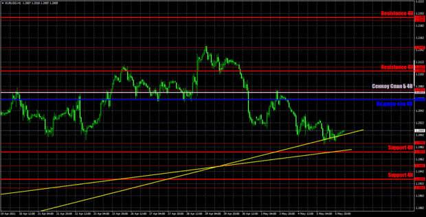 Прогноз и торговые сигналы по EUR/USD на 6 мая. Детальный разбор вчерашних рекомендаций и движения пары в течение дня.