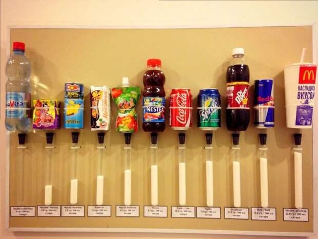 Содержание сахара в газированных напитках