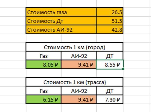 Стоимость 1 км эксплуатации двигателя на ГАЗели.