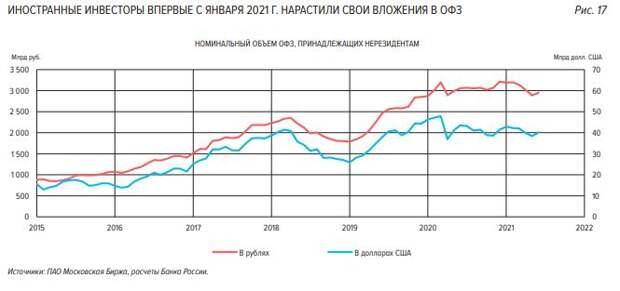 Иностранные инвесторы за май нарастили портфель ОФЗ на 49 млрд рублей