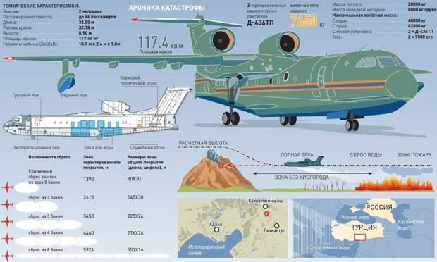Крушение российского пожарного самолета Бе-200 в Турции: подробности трагедии