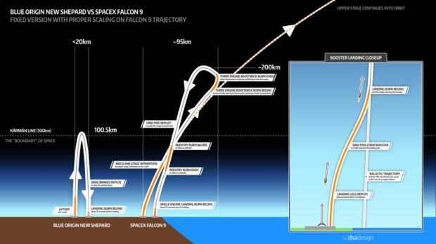 Как сажают ракеты?
