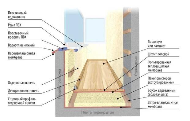 Утепление балкона и лоджии. Внутренняя отделка балкона и лоджии