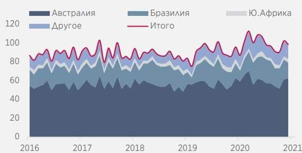 Импорт железной руды в Китай по странам, млн т