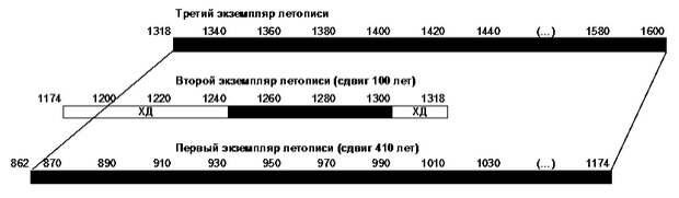 летописи русской истории