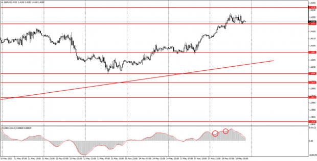 Аналитика и торговые сигналы для начинающих. Как торговать валютную пару GBP/USD 19 мая? Анализ сделок вторника. Подготовка