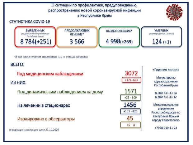Ещё один человек в Крыму умер с коронавирусом