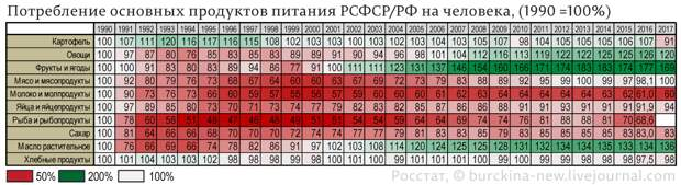 Потребление-основных-продуктов-питания-РСФСР-РФ,-(1990-=100%)
